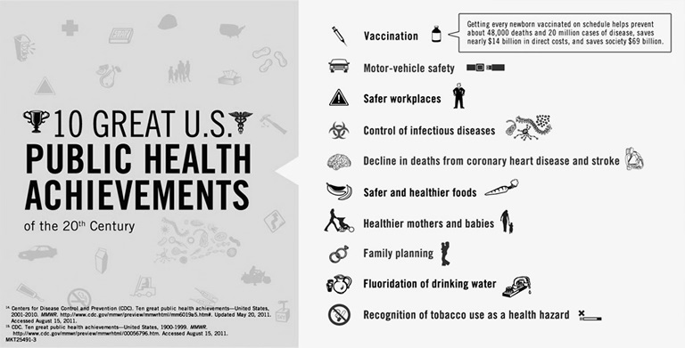 10 Great U.S. Public Health Achievements graphic